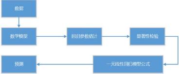 R语言解读一元线性回归模型