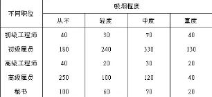 SPSS统计分析案例:对应分析