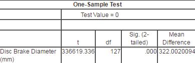 均值比较单样本t检验的spss和sas实现