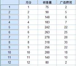 SPSS统计分析案例:一元线性回归