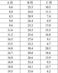 SPSS详细操作:单因素方差分析