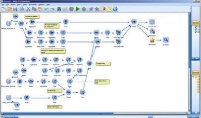 非常值得收藏的 IBM SPSS Modeler 算法简介