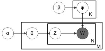 机器学习常用算法(LDA,CNN,LR)原理简述