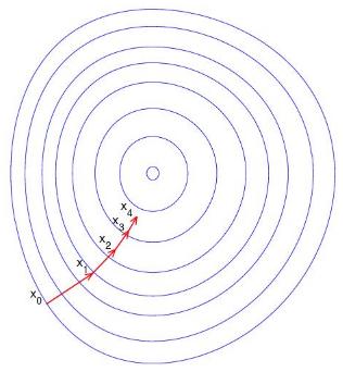 从导数的物理意义理解梯度下降
