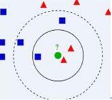 机器学习算法与Python实践之(一)k近邻(<font color=