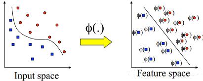机器学习算法与Python实践之(三)支持向量机(<font color=