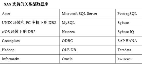 访问关系型数据库系统中的数据
