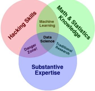数据科学之—大数据知识体系大全