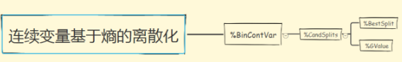 SAS—基于熵的连续变量的离散化