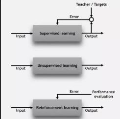 从模型选择到超参调整,六步教你如何为机器学习项目选择算法