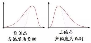 数据分析方法:非正态数据转化成正态数据