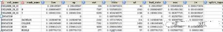 sas字符变量基于bad_rate分组