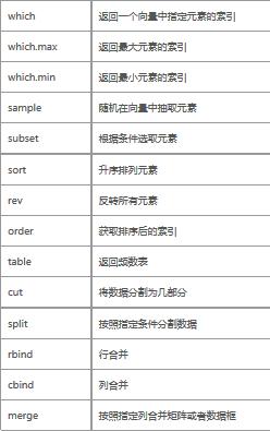 R语言数据集合并、数据增减、不等长合并