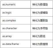 R语言与格式、日期格式、格式转化