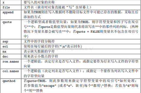 R语言︱文件读入、读出一些方法罗列(批量xlsx文件、数据库、文本txt、文件夹)