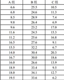 SPSS详细操作:样本均数间的多重比较
