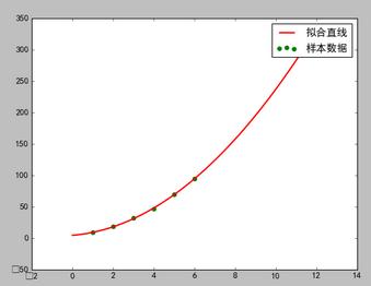 机器学习:形如抛物线的散点图在python和R中的非线性回归拟合方法