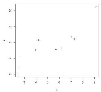 R语言中如何使用最小二乘法