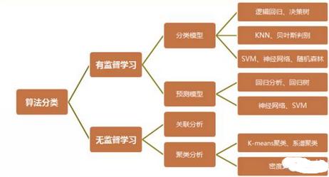 【案例】数据挖掘与生活:算法分类和应用