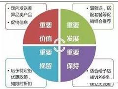 数据挖掘方法之客户分类