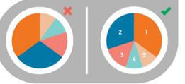 为什么你的数据分析那么好,图表做得那么烂