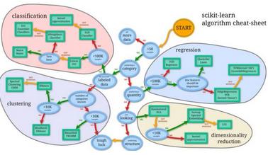 利用Python,四步掌握机器学习