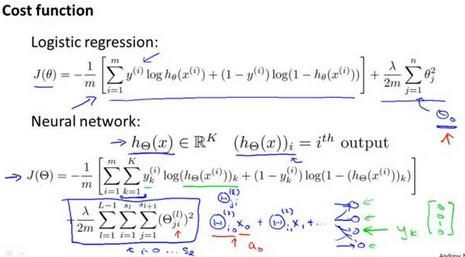 机器学习需要哪些数学基础