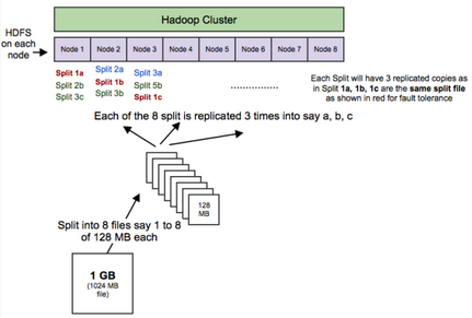 Hadoop面试中6个常见的问题及答案