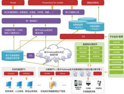 0基础搭建Hadoop大数据处理-初识