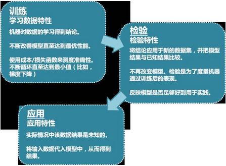 用交叉验证改善模型的预测表现-着重k重交叉验证