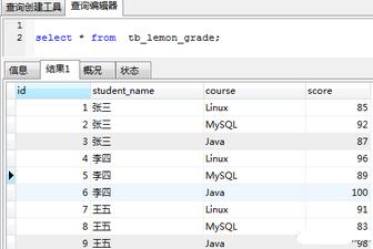 SQL经典面试题 - 行列转换