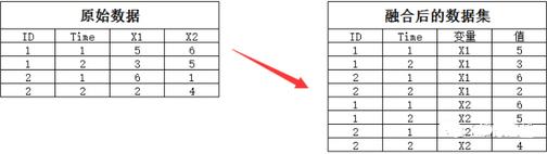 R语言-数据的重构和整合