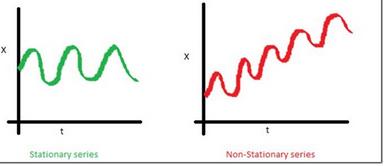 时间序列分析算法【R详解】