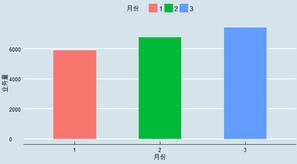 R语言数据可视化1—ggplot2画柱状图