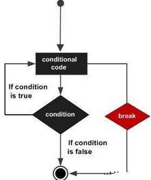 R语言Repeat循环