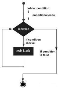 R语言While循环