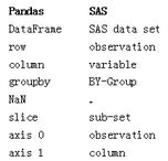 针对SAS用户:Python数据分析库pandas