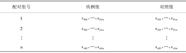 SPSS分析技术:条件Logistic回归模型;配伍组设计的实验数据如何利用SPSS进行条件逻辑回归分析