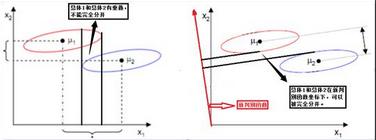 SPSS分析技术:典型判别分析;由鸢(yuan)尾花分类发展而来的分析方法