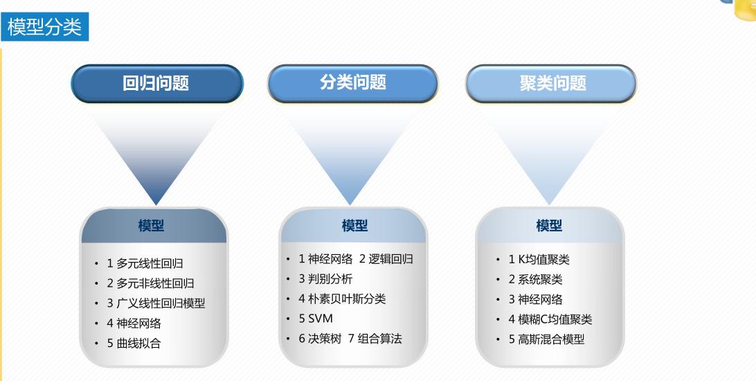 好课推荐丨CDA建模分析师-R语言