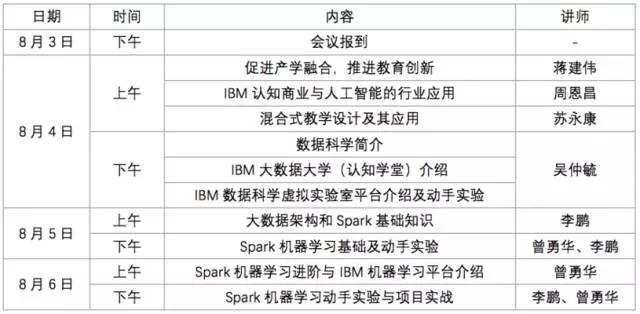 IBM数据科学与机器学习师资研修班-成都站