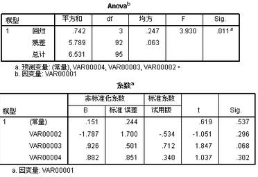 多元回归分析F检验显著,但各个自变量都不显著