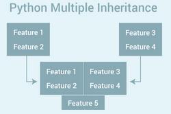 Python多重继承