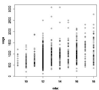R语言与简单的回归分析