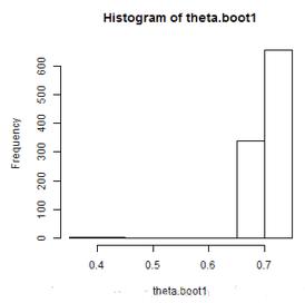 R语言与抽样技术学习笔记(bootstrap)