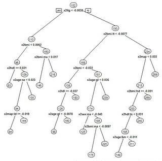 R语言与机器学习中的回归方法学习笔记