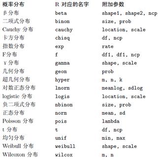 R语言与点估计学习笔记(矩估计与MLE)
