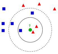 机器学习之k-近邻(kNN)算法与Python实现