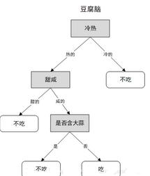 机器学习之决策树(ID3)算法与Python实现