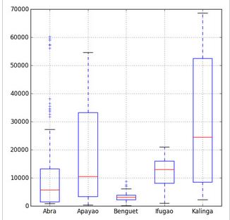 Python运用于数据分析的简单教程